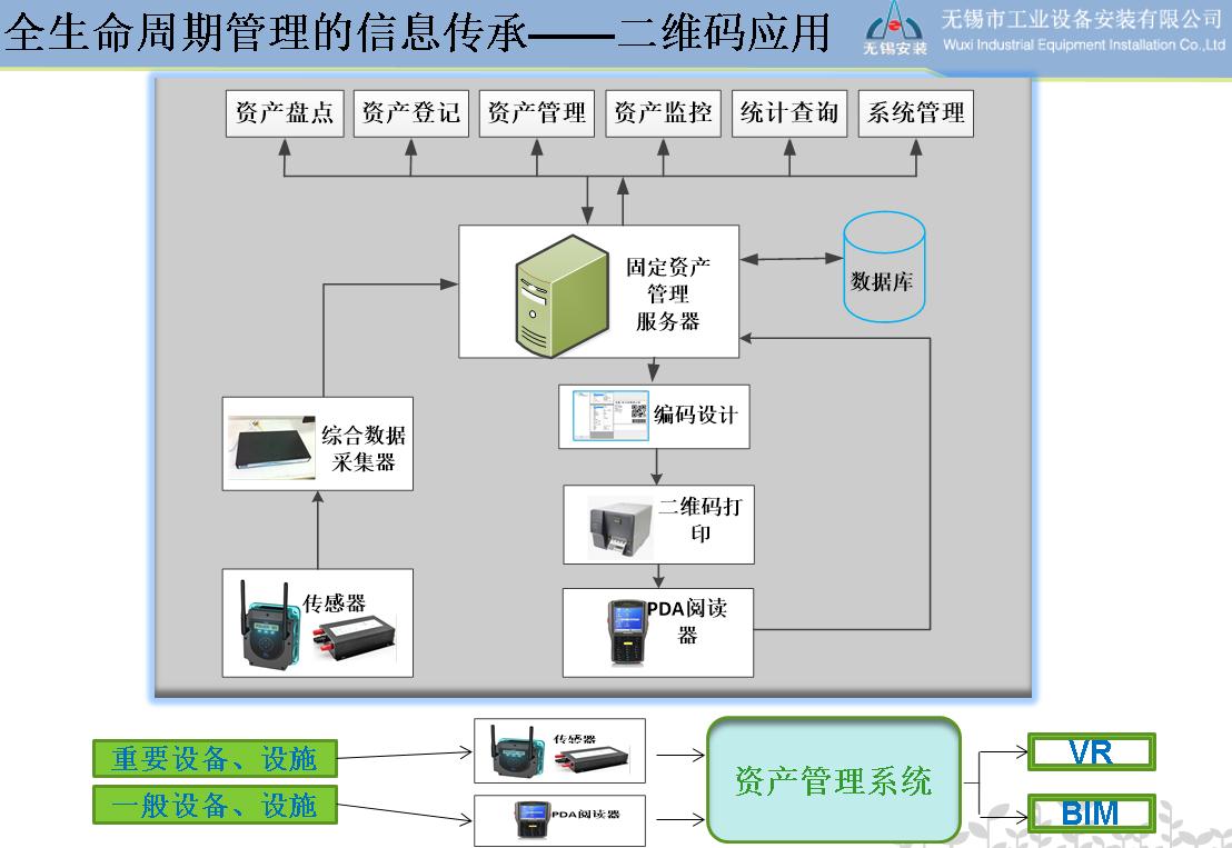 数字化(DT)时代的工程管理- 以流程为中心 or 以数据为中心?
