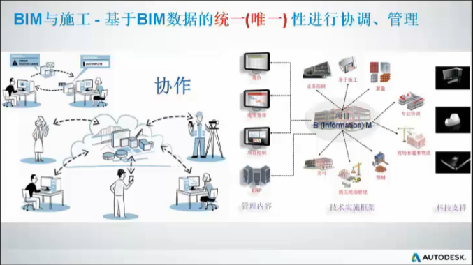 Connected BIM – for 施工 2016版