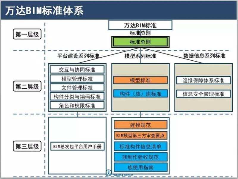 万达BIM四方人员注册 开启行业新模式-BIMBANK