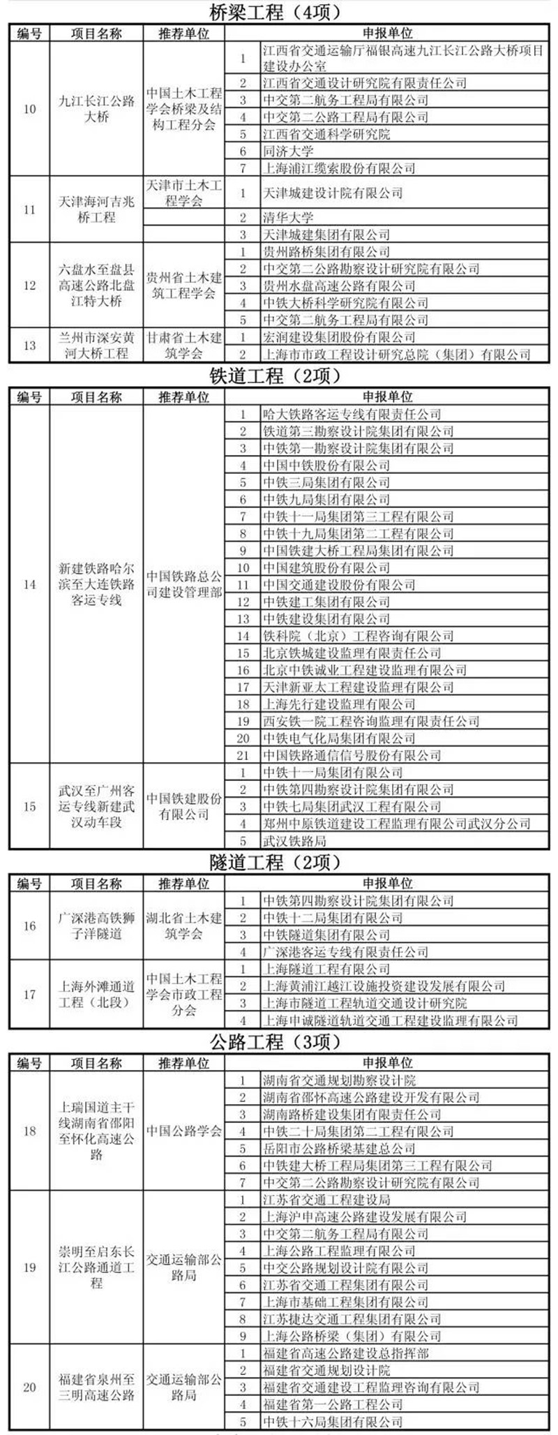 第十四届中国土木工程詹天佑奖:奖项揭晓 共29项工程获奖-BIMBANK