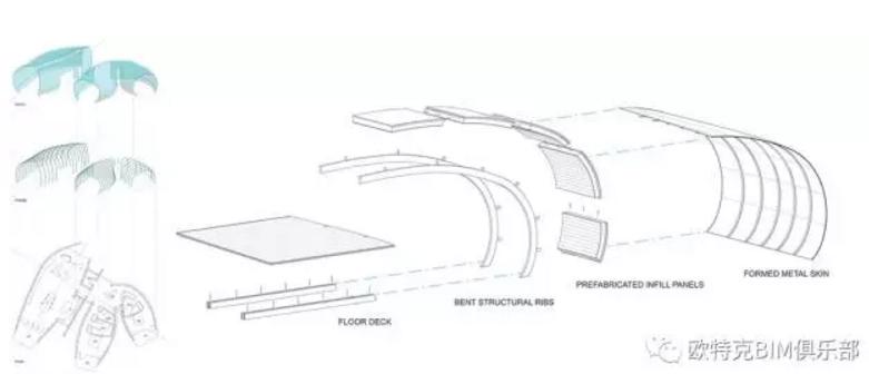 干货 | 基于BIM的Dynamo支持高效的架构设计交付