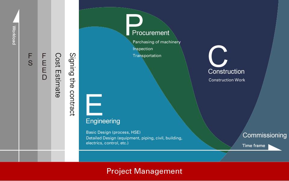 如何推进设计施工一体化?