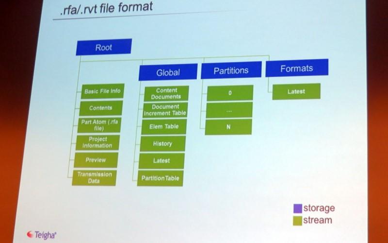 (英文原版)不依赖于Revit即可打开rfa 和rvt