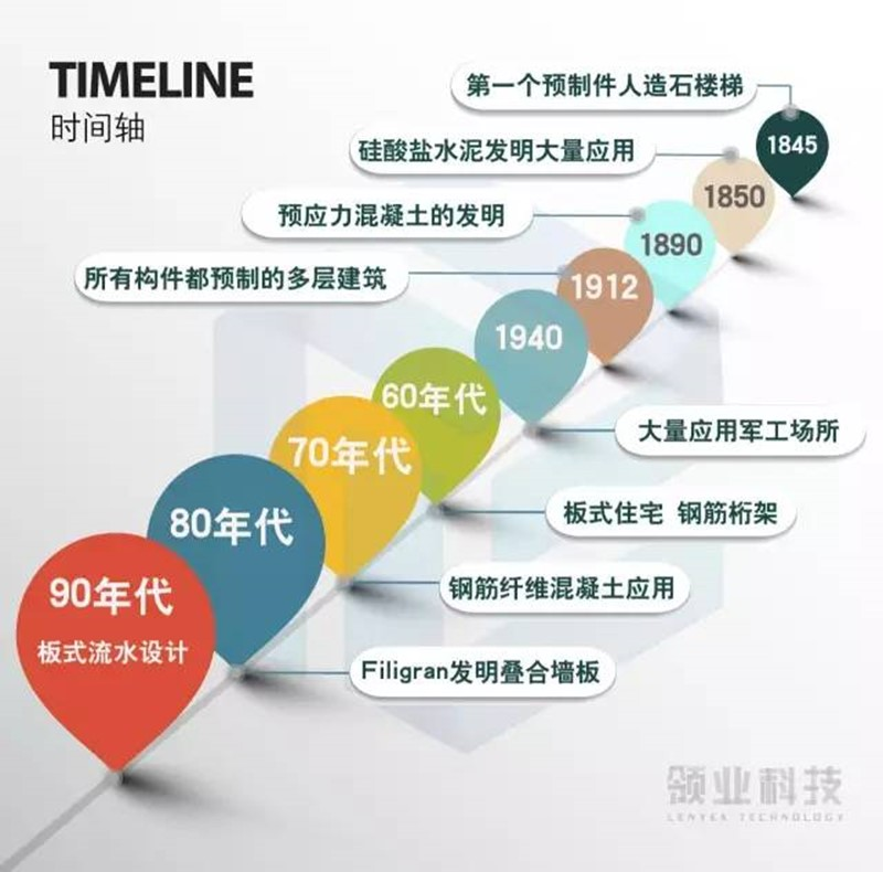 """中国为何一心想学德国PC装配式建筑产业链?详解""""建筑界最黑科技""""前世今生!"""