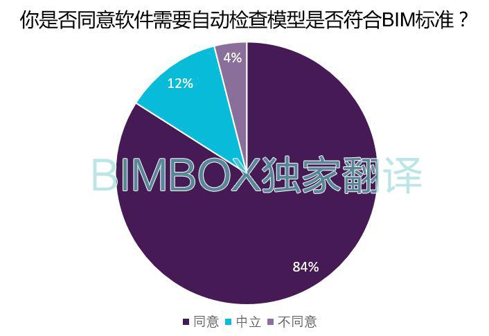 这里有一份最全的NBS BIM国家报告中文解读-BIMBANK