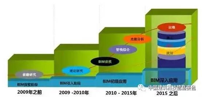 施工阶段BIM应用风险及应对策略
