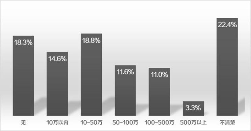 聚焦施工企业BIM应用痛点 ▏报告(2017)抢先读