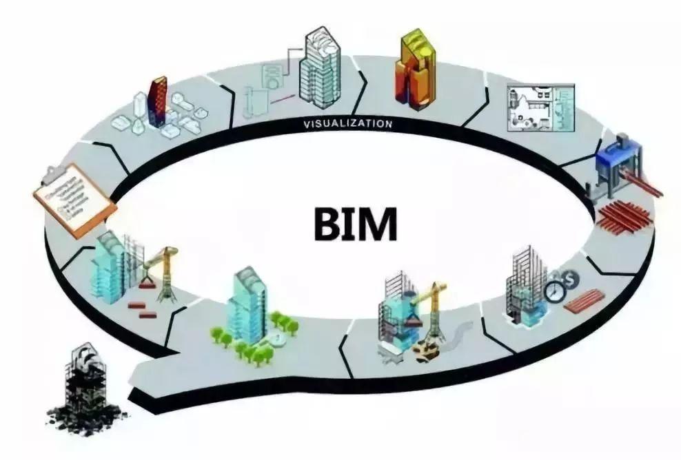 设计院是否该走BIM之路?!