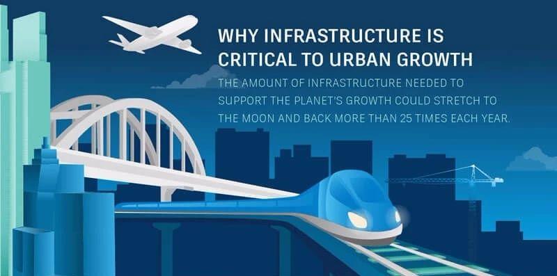 【信息图】为什么基础设施对城市发展至关重要