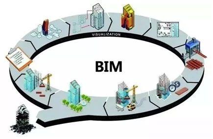 转发:北京市住房和城乡建设委员会关于征集2019年北京市建筑信息模型(BIM)应用示范工程的通知