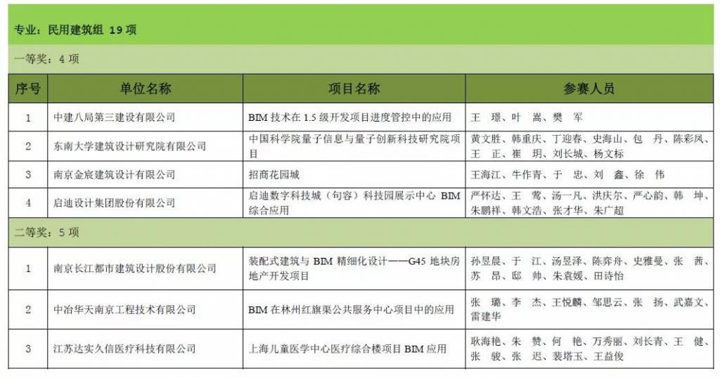 第六届江苏省勘察设计行业(BIM)应用 大赛评选结果公示
