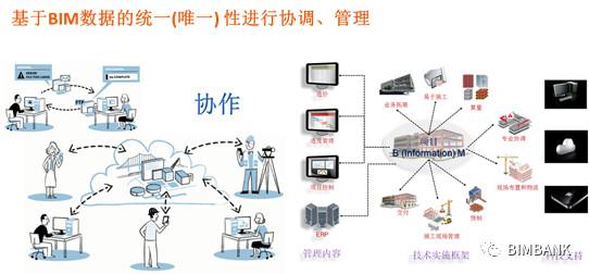 以数据为中心的施工BIM协同管理框架