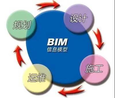 BIM或将改变传统工程造价模式