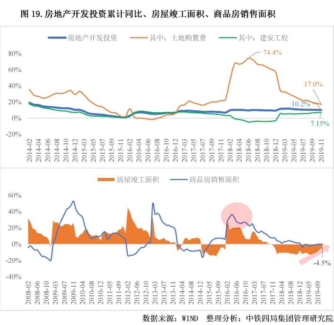 万字解读:从宏观-行业-企业-业务模式剖析2019-2020年中国建筑业表现