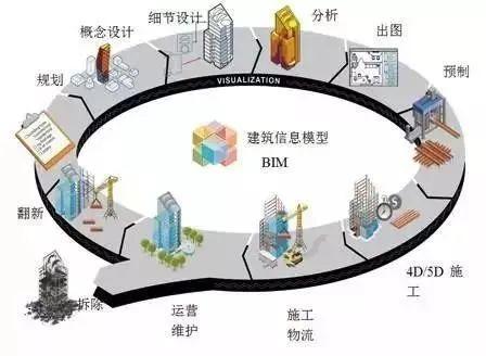 BIM的优势何在?能为建筑行业带来什么转变?